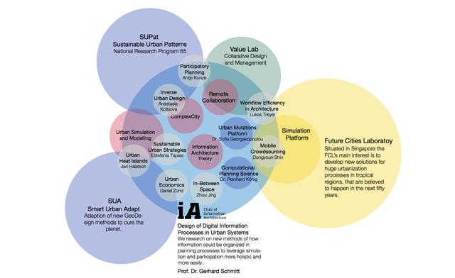 Sistemas Dinámicos | ia.arch.ethz.ch