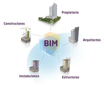 Qu es el bim veredes for Que es arquitectura definicion