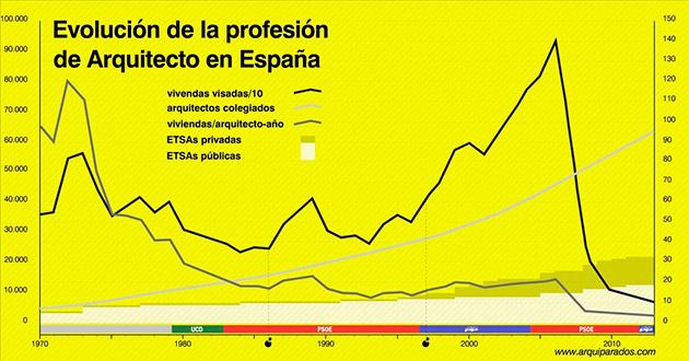 Evolución de la profesión de arquitecto en España | arquiparados