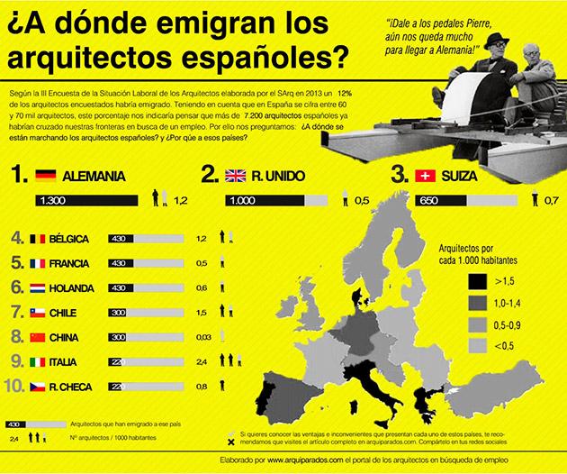¿A dónde emigran los arquitectos españoles? | arquiparados