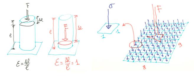 Izq. el módulo de deformación E no es más que una tensión relativa, o sea, la tensión que hay que aplicar a un material para que se deforme una unidad (que es una burrada porque las deformaciones de un material se miden en diezmilésimas). Derecha. Y una tensión (cociente entre fuerza y superficie) no es más que una fuerza relativa, o sea, la fuerza que actúa en una superficie unidad.