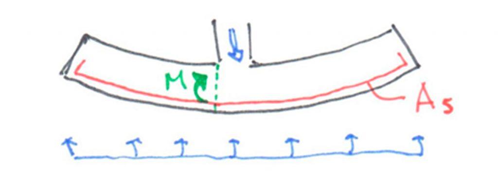 En un zapata flexible, la necesidad de armadura aparece para resistir el momento flector que provocan las tensiones del terreno. Calcular el momento flector es muy fácil y calcular la armadura necesaria, tanto más fácil. Otro día lo vemos.