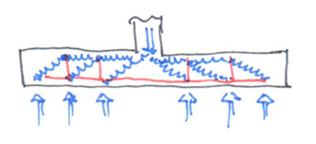 Para pasar la carga de un módulo al siguiente se necesita una fuerza de tracción vertical que la traspase. Esa fuerza se llama ¡cortante!