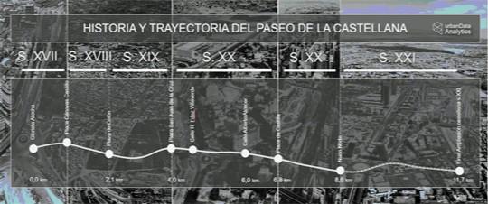 Historia y trayectoria del mercado residencial del Paseo de la Castellana | Fuente: .elmundo.es