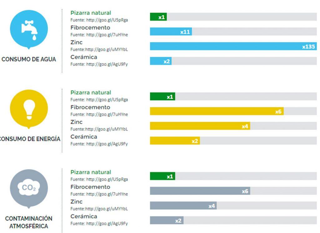 Comparativa realizada en base a la información publicada en Septiembre de 2014 por la base de datos francesa INIES.