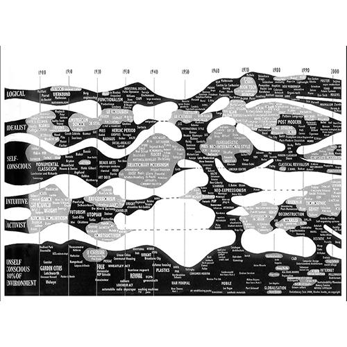 Jencks´´  diagram