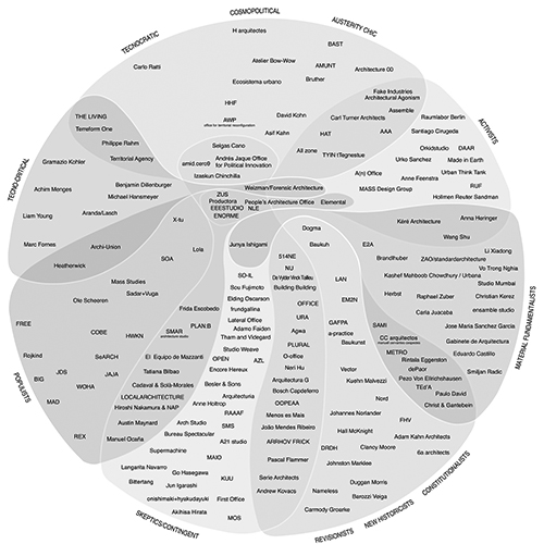 La brújula política de la arquitectura global 2016. Zaera,Alejandro y Fernandez Guillermo. Publicado en El Croquis 187 (2016).